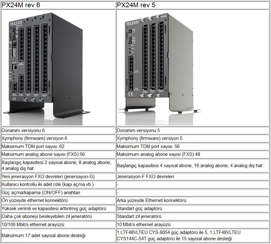 Telesis PX24M R6 Ve PX24M R5 Kıyaslama
